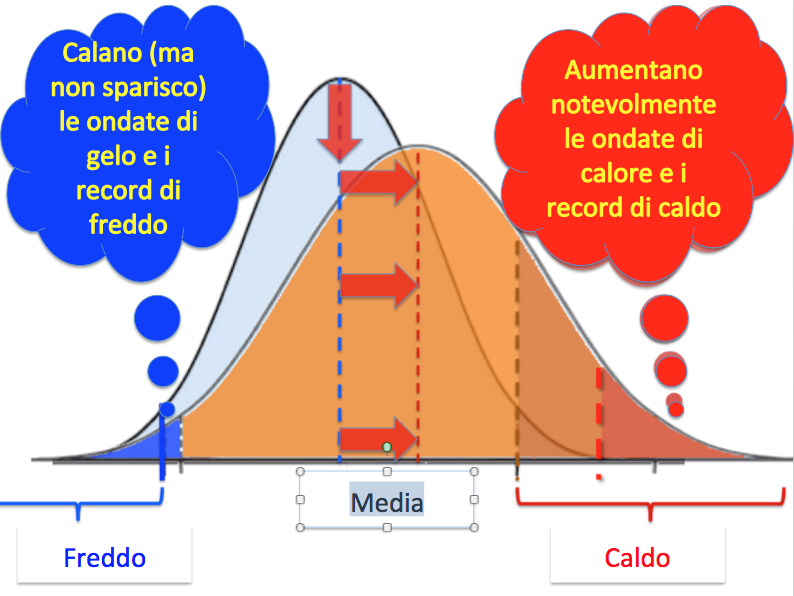come cambia la distribuzione delle temperature (adattato da #denial101x Licenza CC-By-SA fonte e cortesia Keah Schuenemann https://www.youtube.com/watch?v=POaVUAnp5j0)